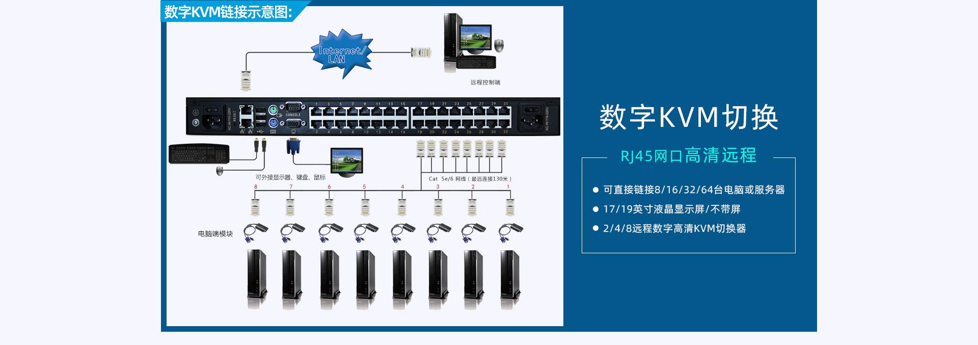大唐保镖数字高清IP远程网络KVM切换器